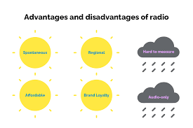 The advantages and disadvantages of advertising on radio explained in an infographic