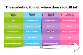 An infographic explaining the marketing funnel for digital businesses, focusing on radio