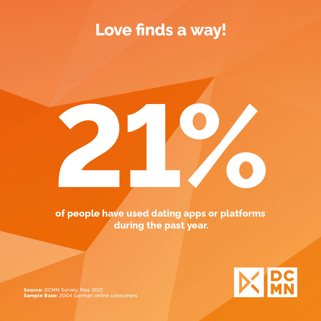 Insights - 21% of people have used dating apps of platforms during the past year
