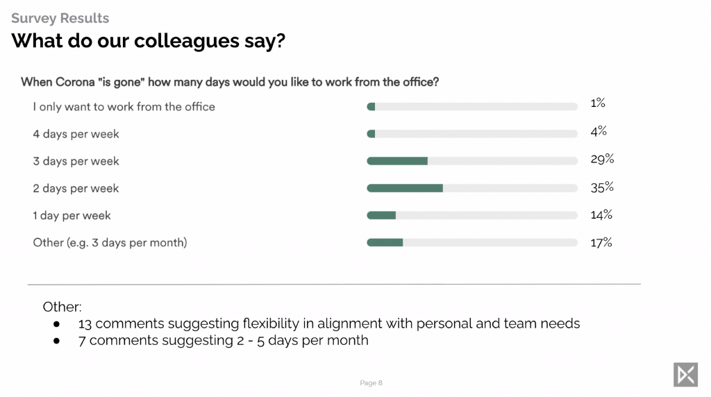 DCMN employees are predominantly in favour of flexible working, with most preferring two or three days in the office